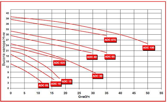 График производительности насоса ADC