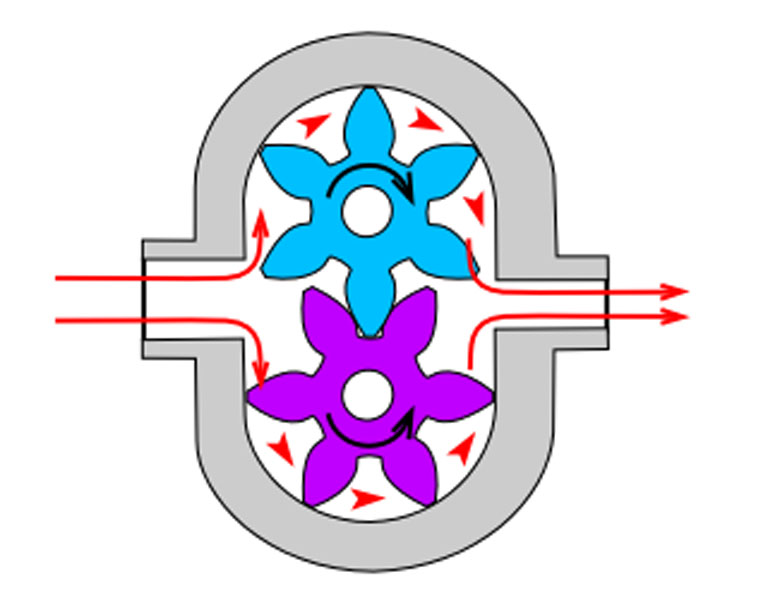 объемно-ротационных